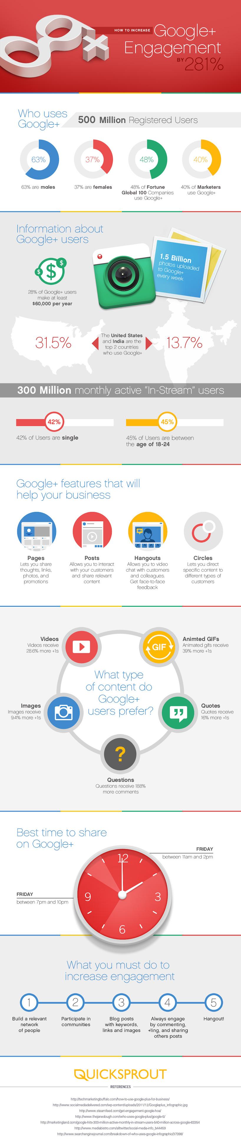 Kapan waktu yang tepat untuk meningkatkan engagement di Google+ plus?